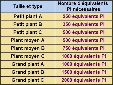 Plantotroc 280615tabplant