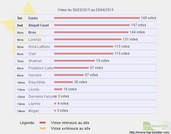 Top sites - Page 5 283588classementtemp