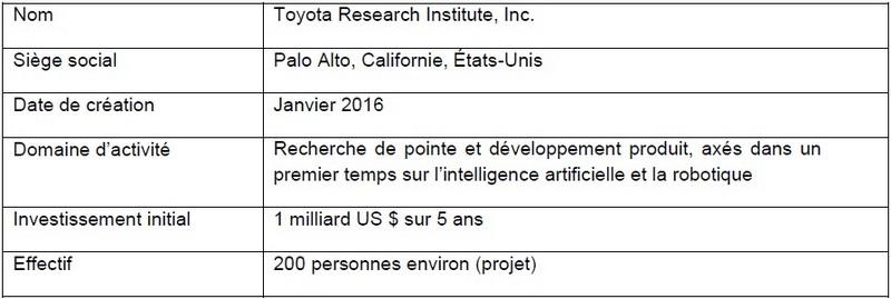 Toyota va créer un institut de recherche et développement dédié à l'intelligence artificielle 283761toyotasigesocialSiliconValley