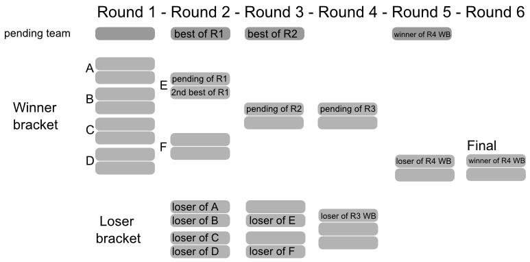 Tournoi par Teams Matchups Out 29648854b2