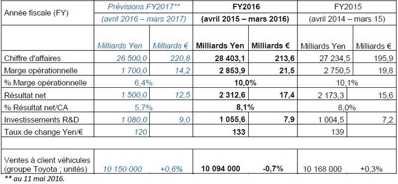 Toyota Motor Corporation Publie Des Résultats En Progression Sur L'exercice Fiscal 2015-2016 302672ToyotaMotorCorporationrsultats20152016