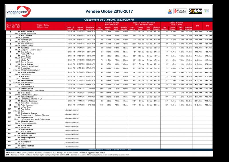 L'Everest des Mers le Vendée Globe 2016 - Page 8 3110400101201722h001of1