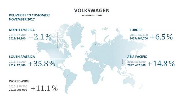 Les livraisons du Groupe Volkswagen progressent de 11,1% en novembre 312691DB2017AL01317smalljpg