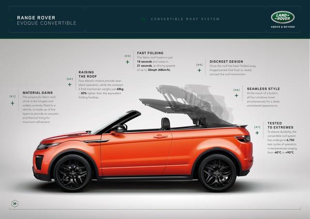 Range Rover Cabriolet, Un SUV Pour Toutes Les Saisons 327179RREVQConvertibleRoofSystemInfographic091115
