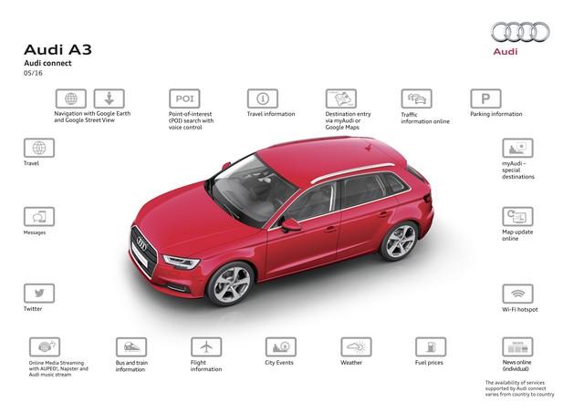 Carte SIM Audi connect – Connexion sans frontières 348668A164068medium