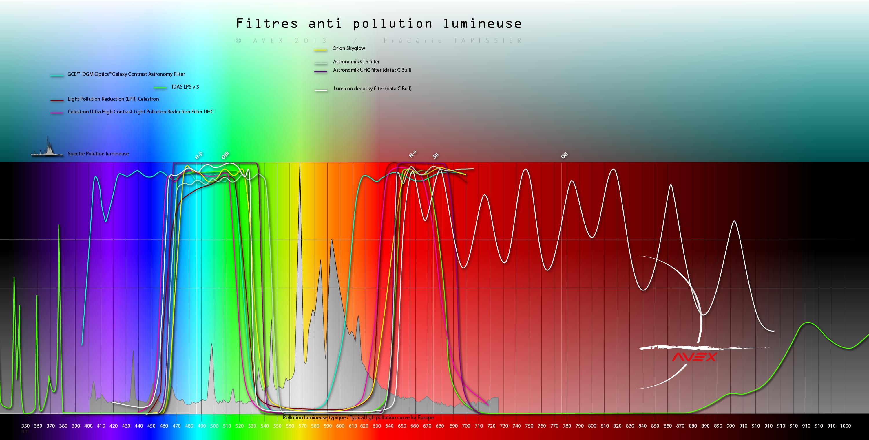 filtres - Les filtres en astronomie 393813spectrefiltreavex10recap