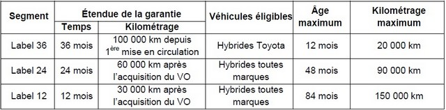 Toyota primé pour son label Occasions 401926labelHybridestoyota