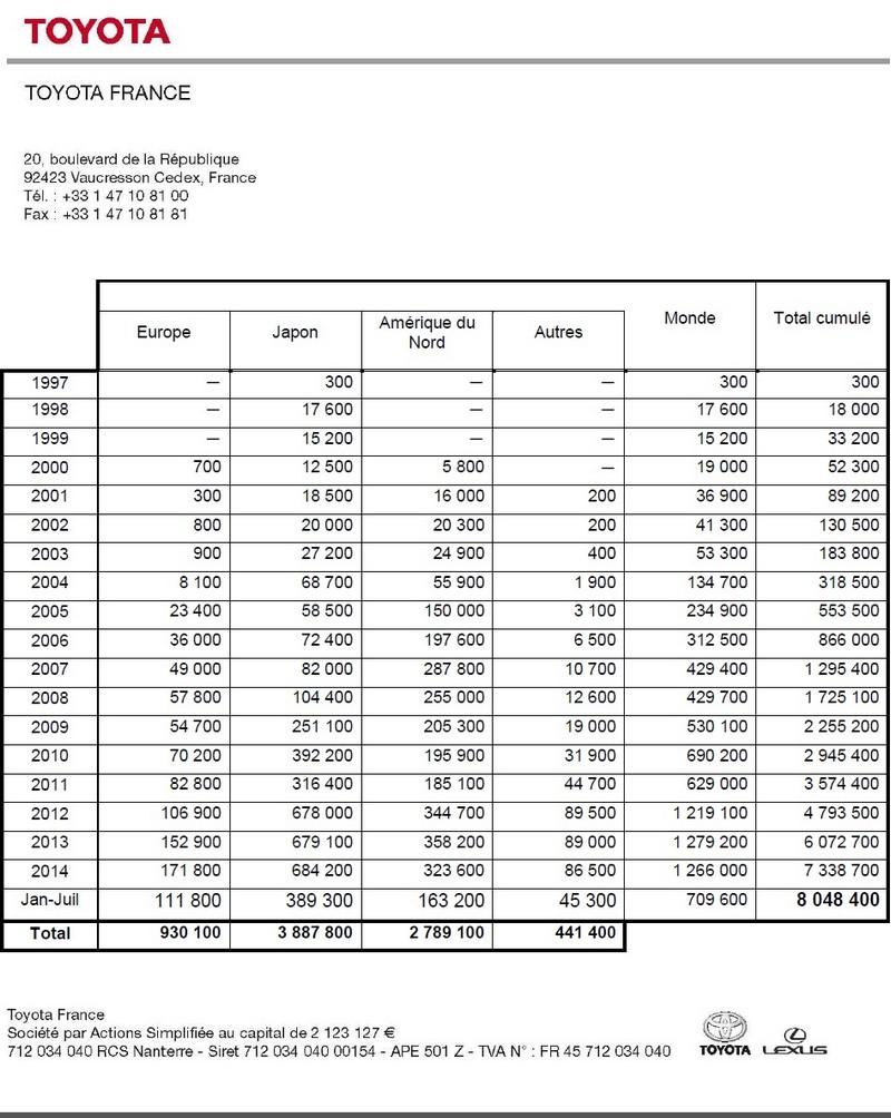 Huit Millions D'Hybrides Toyota vendues 411291toyotavhiculeshybrides