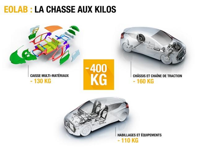 1l/100km : EOLAB, vitrine de l'innovation Renault pour l'environnement 4151646177516
