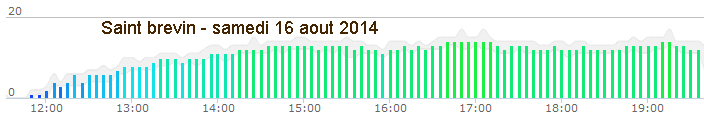 Vers l'estuaire de la Loire (Pornichet/LaBaule, St Brévin...) au fil du temps... - Page 5 424534stbrevin20140816s19eau