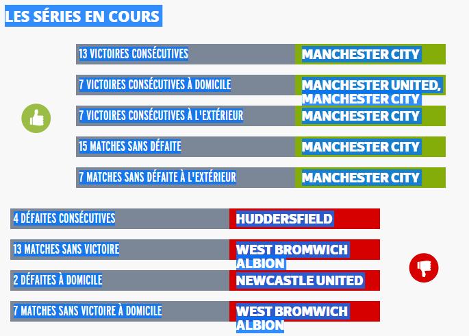Angleterre - Barclays Premier League 2017 / 2018 - Page 2 439111englishmanrcscstatistiquechampionnatdangleterredefootball