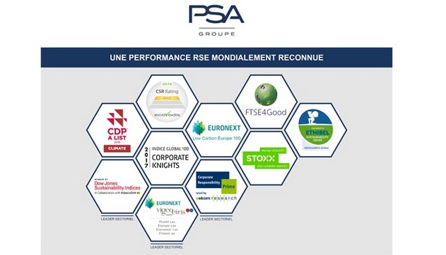 Performance RSE(1) : Groupe PSA classé leader du secteur automobile par deux agences de notation et maintenu dans cinq indices ISR (2) 446006MEDIARSE1