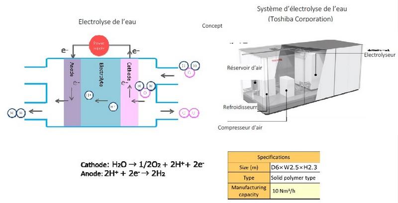 projet phare de chariots élévateurs à pile à combustible 449102electrolysedeleau