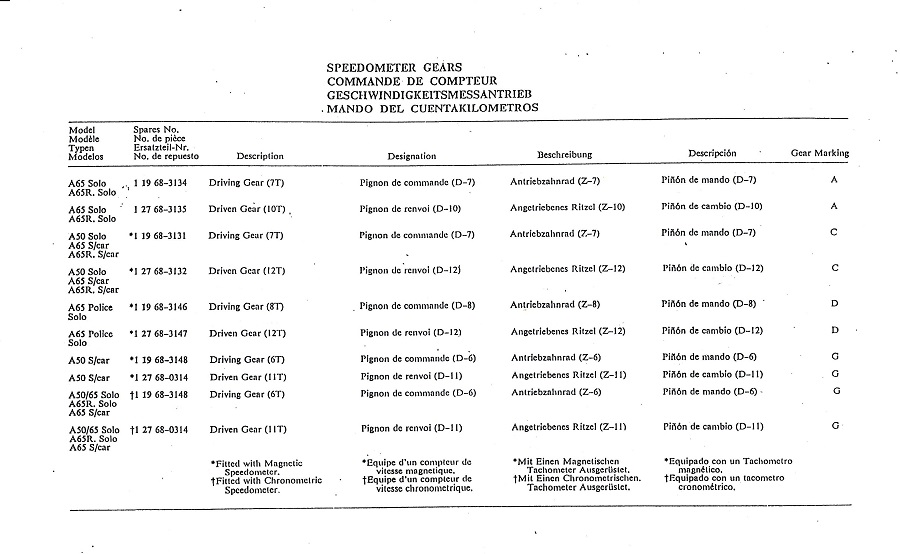 Restauration BSA A7 Shooting Star - Page 12 464711speedo018
