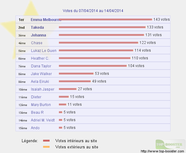 Top sites 489183classementtemp