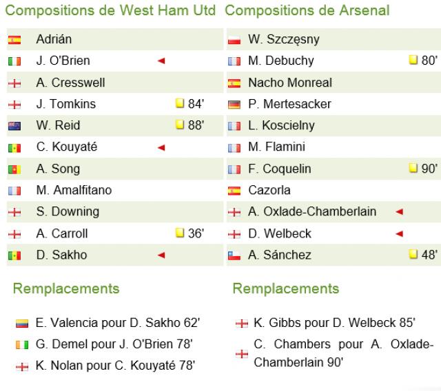 West Ham Utd - Arsenal 28 décembre 2014 503088wh2