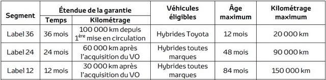 Toyota Occasions désigné meilleur label VO 2015 534209labeltoyota