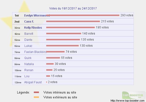 Top sites - Page 14 536454classementtemp