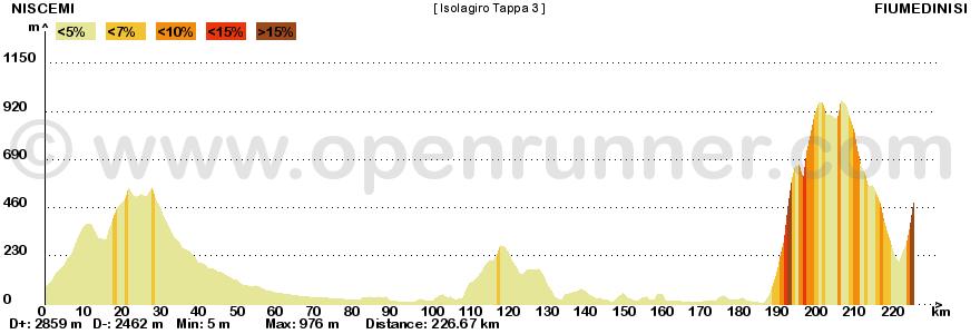 Metà Creazioni - Tappe e Giro 550217IG3