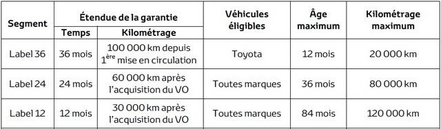 Toyota Occasions désigné meilleur label VO 2015 550339labeltoyota1
