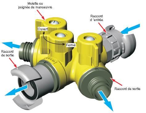 Accessoires hydrauliques 568413Division3