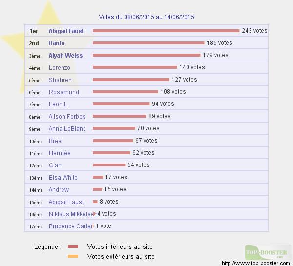 Top sites - Page 5 570268classementtemp