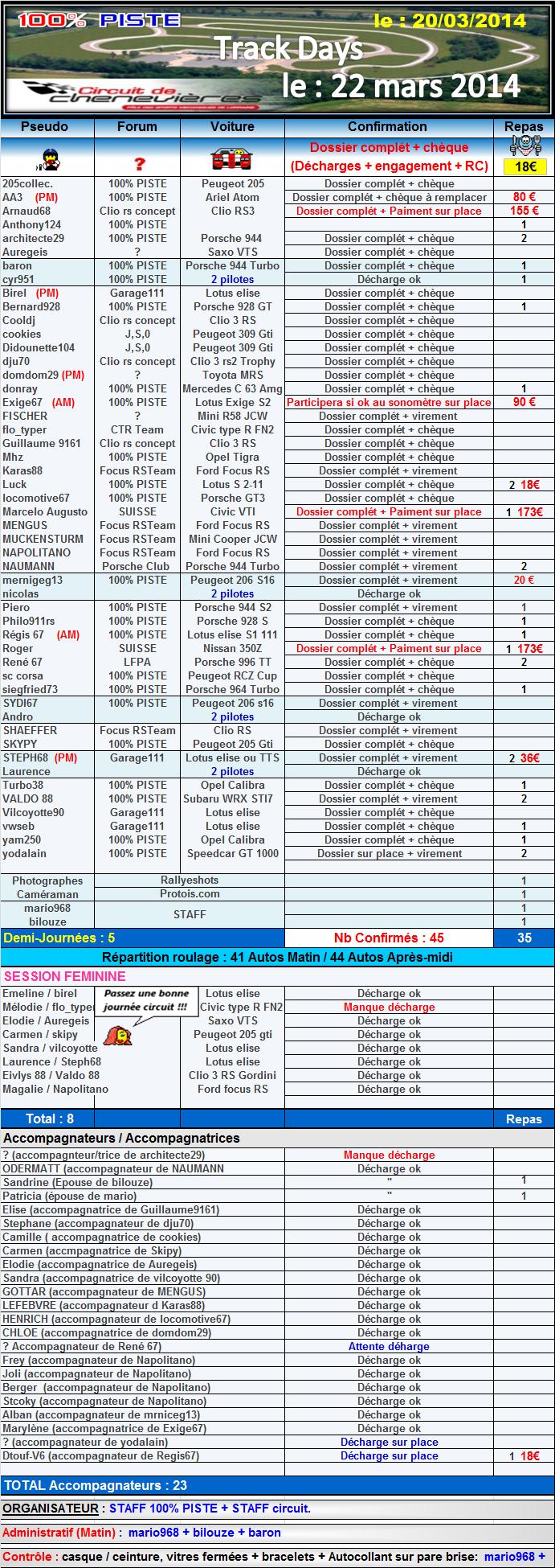 [22 Mars 2014] - 100% PISTE au circuit de Chenevières [54] [COMPLET] 590657inscription43