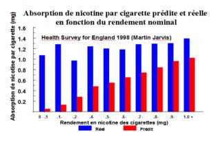 [ARTICLE 3/10/16] sciencesetavenir.fr : Tabac : croire à la présence de nicotine suffit-il à satisfaire la dépendance ? 592947Image1