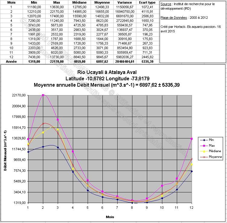 Bac pour corydoras pygmaeus 625576RioUcayaliAtalayaAvalLatitude106782Longitude738179DM