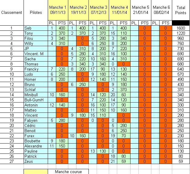 Challenge mini z buggy RC94 2013/2014 - Page 2 664047ClassementChallengeMinizBuggyprovisoire20132014