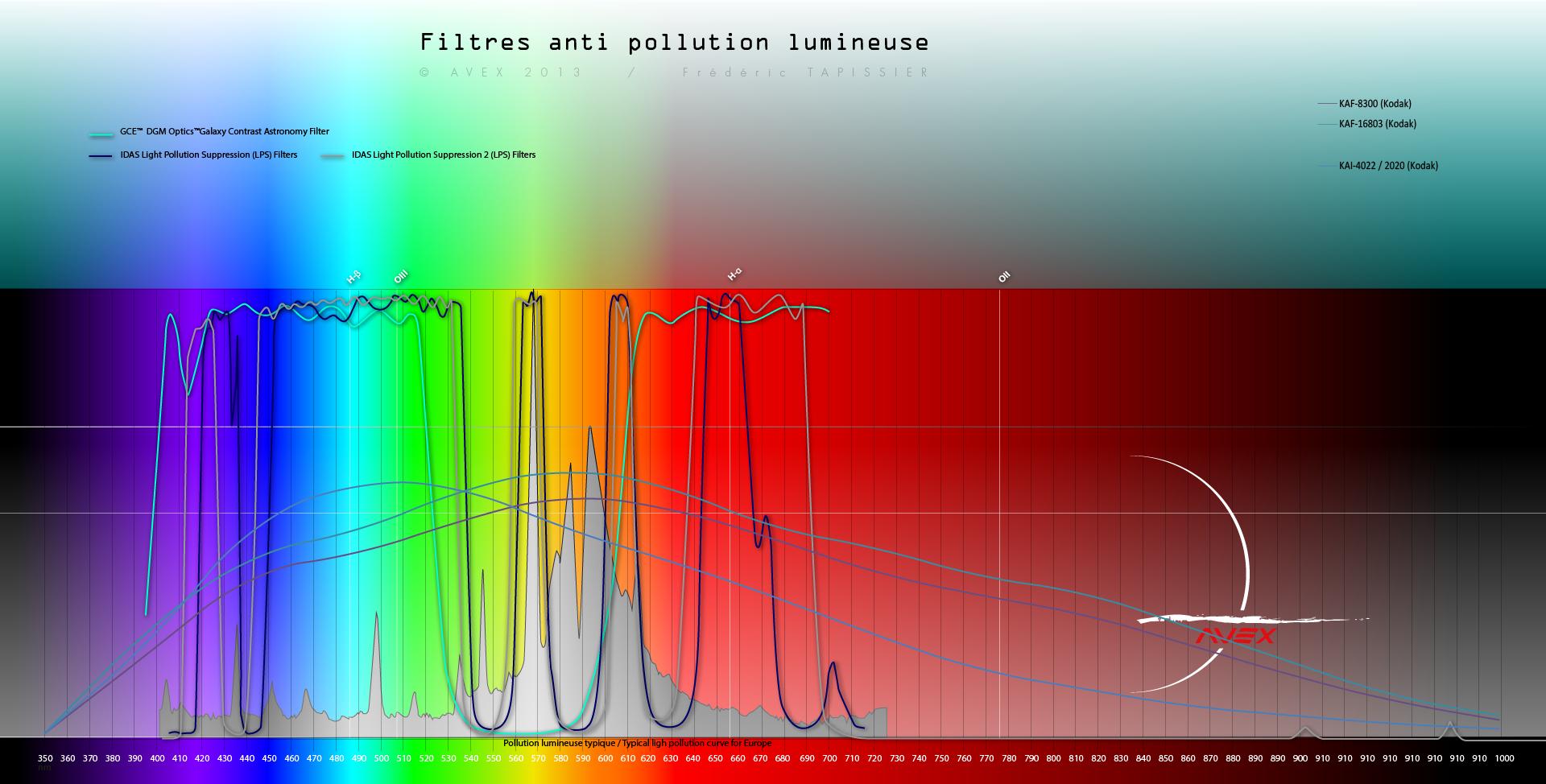 filtres - Les filtres en astronomie 676313spectrefiltreavex