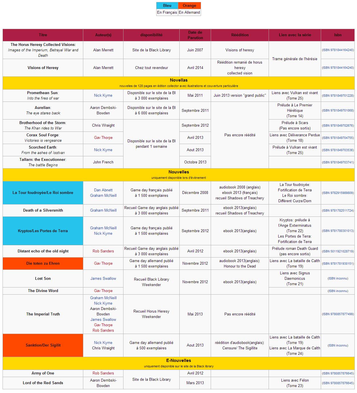 Tableaux récapitulatif de l'HH 697150tableauhrsienouvelles