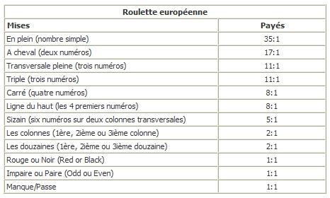 table-des-gains-de-la-roulette-européenne