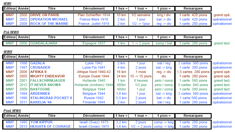 Standard Combat Series / MMP : Tableau synoptique 733158SCS