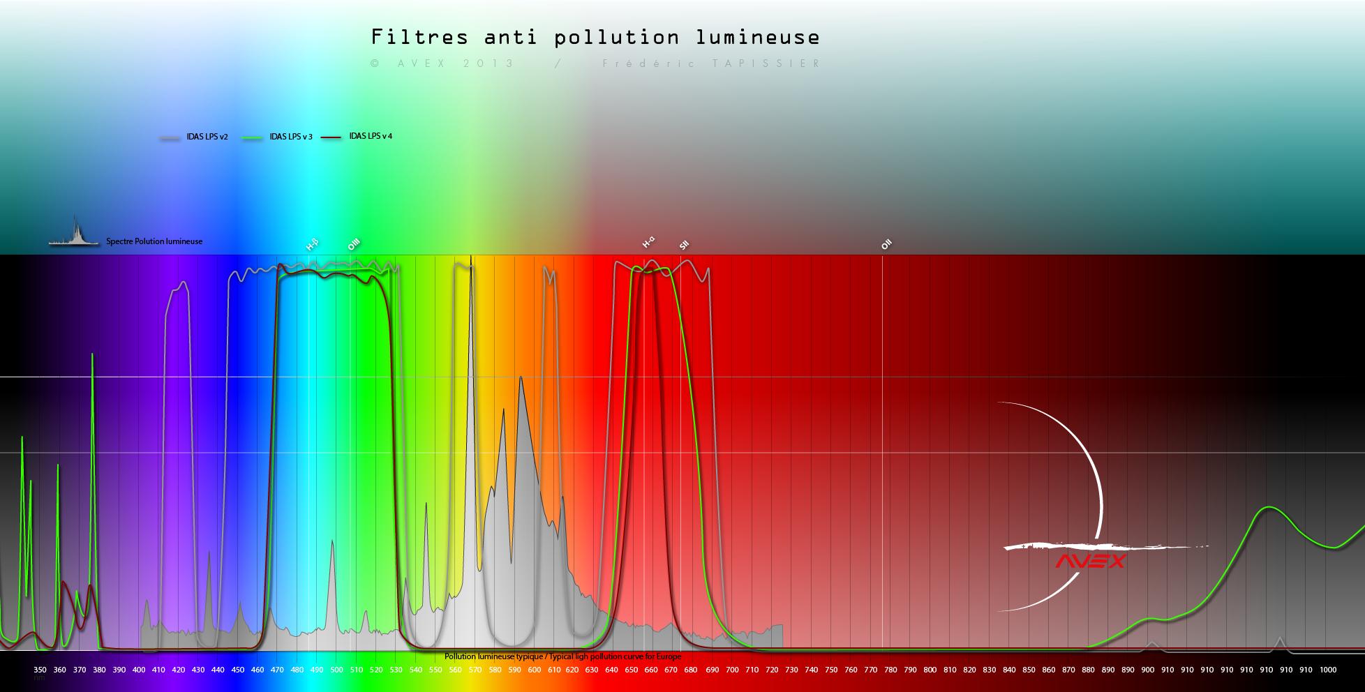 filtres - Les filtres en astronomie 736431spectrefiltreavex6