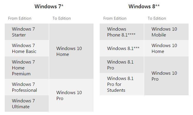 FSX et windows 10 764720RunningWindows7HeresWhatWindows10VersionYoureGoingtoGetforFree4830052