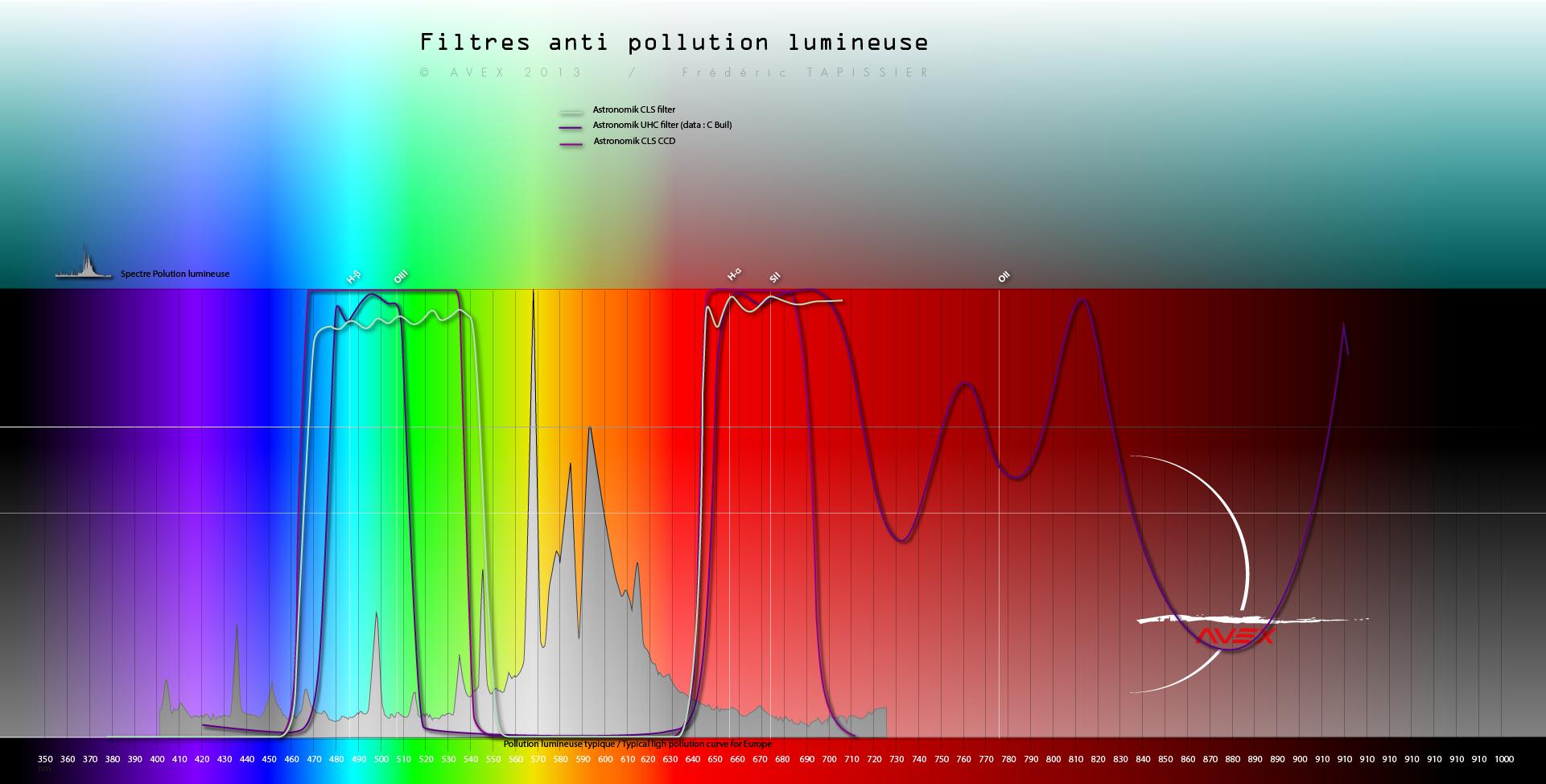 filtres - Les filtres en astronomie 764834spectrefiltreavex7astronomik