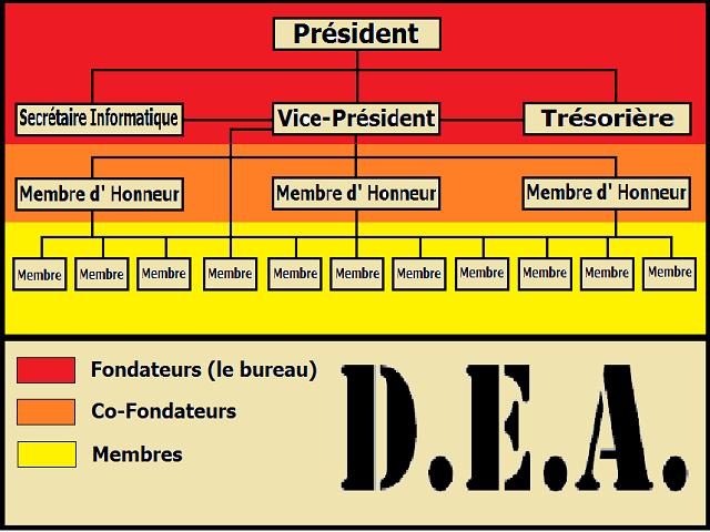 Organigramme de la D.E.A. 766362Organigramme