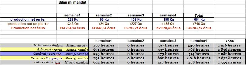 Annonces artésiennes - Page 5 76693714610601Bilanmimandatmines