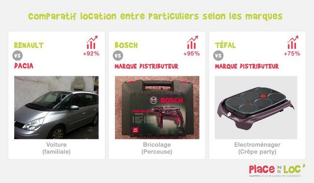Top/Flop des marques pour la location entre particuliers  783442topflop1
