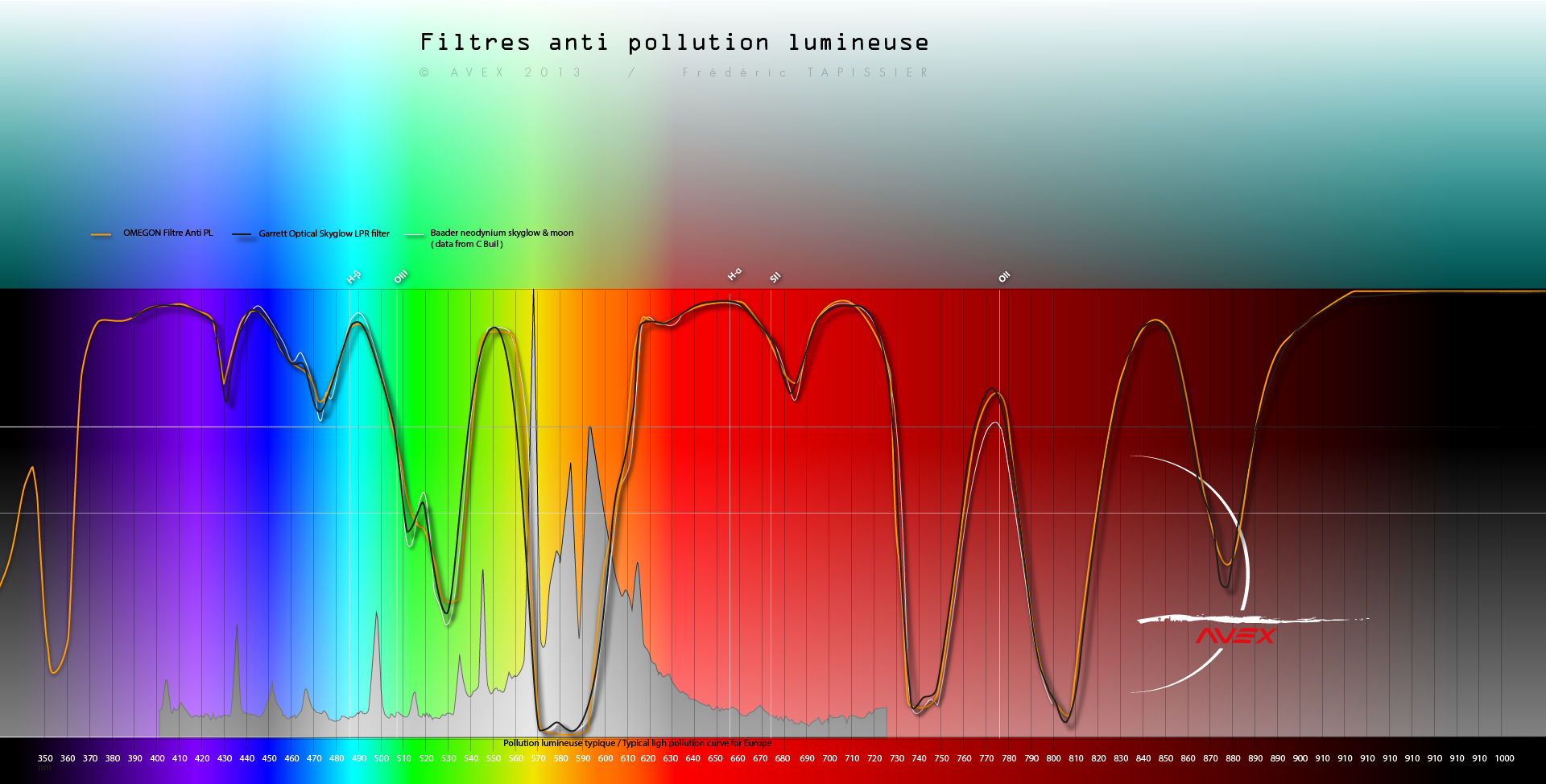 filtres - Les filtres en astronomie 791731spectrefiltreavex5