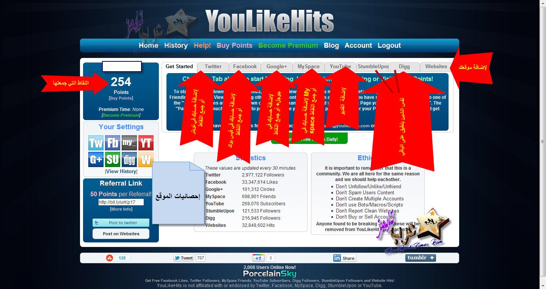 حصريا شرح موقع youlikehits للحصول على آلاف المعجبين لصفحتك على الفيس بوك ومتابعين على تويتر وجوجل بلس 7937012likes