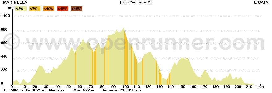 Metà Creazioni - Tappe e Giro 814903IG2