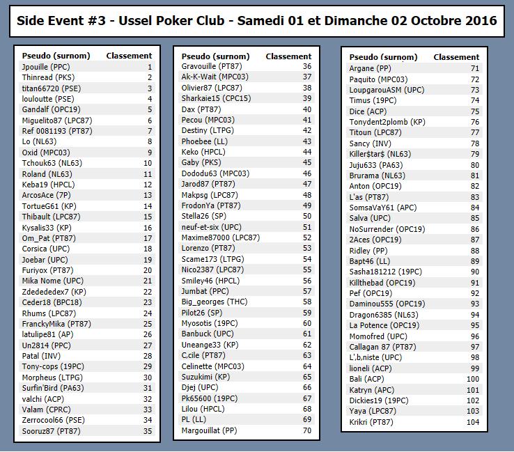 Main Event #3 - Ussel Poker Club (19) - Samedi 01 et Dimanche 02 Octobre 2016 870671classementsideevent