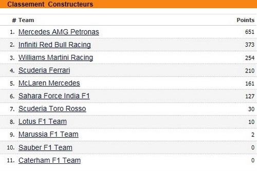 F1GP du Brésil 2014 : Victoire Nico Rosberg 8789642014classementconstructeurs