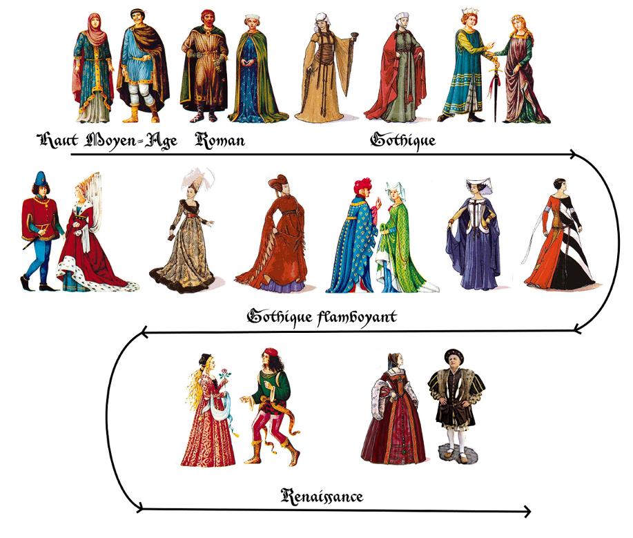 Guide historique des vestures 888860frisetenues2petit