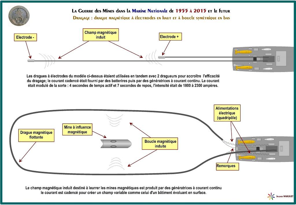 [Les différents armements de la Marine] La guerre des mines - Page 4 926422GuerredesminesPage12
