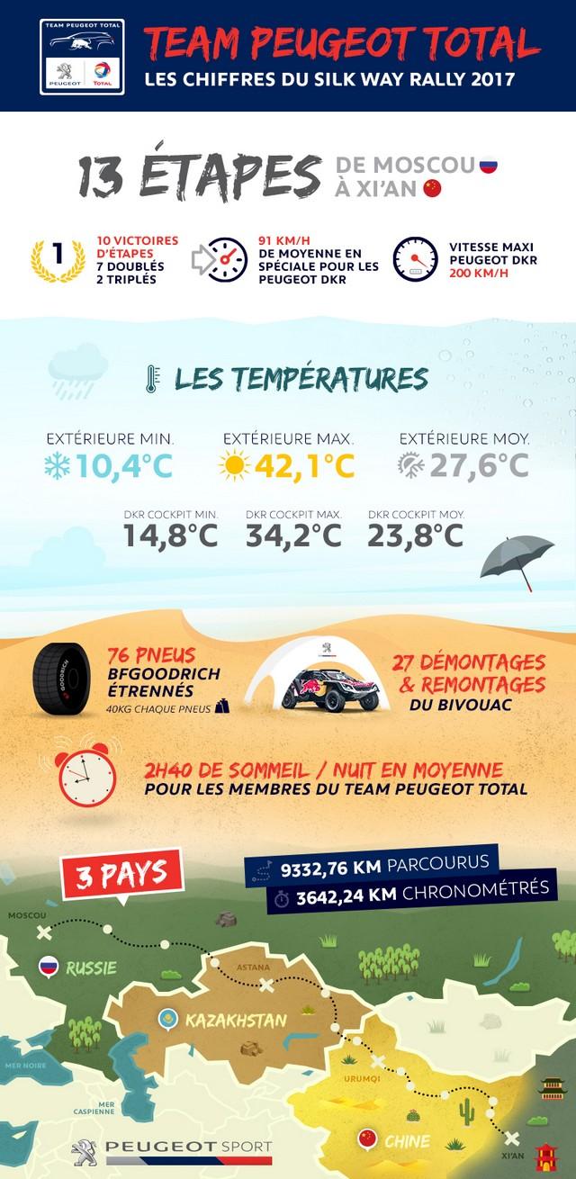 Peugeot Triomphe Pour La Deuxième Année Consécutive Sur Le Silk Way Rally 944131infographieSWRfr