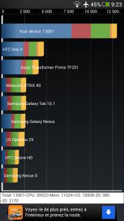 [INFO] Recensement Résultats Benchmark (Android) sous Antutu et Quadrant 948879ButterflysQuadrant