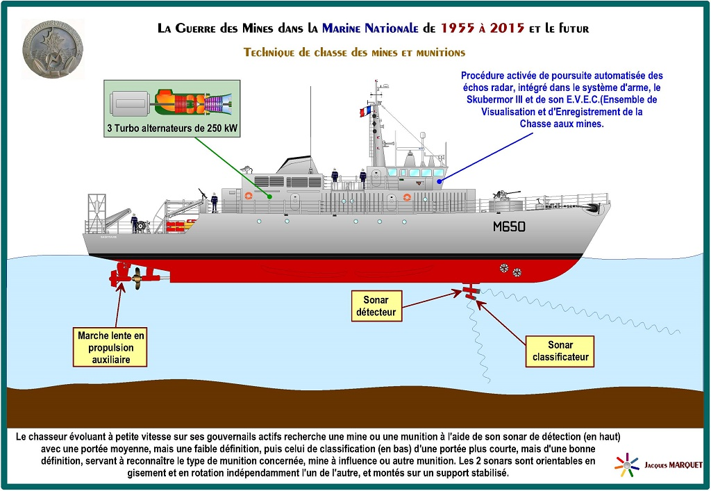 [Les différents armements de la Marine] La guerre des mines - Page 4 949680GuerredesminesPage30